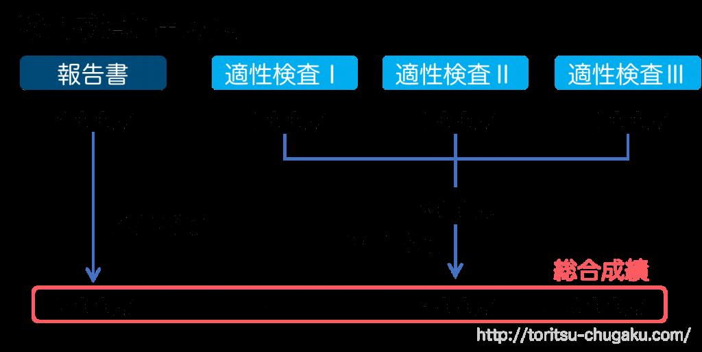 小石川中等教育学校_試験配点_報告書_適性検査