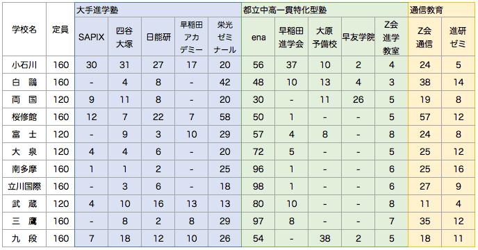 都立中高一貫校_塾別合格者数一覧表
