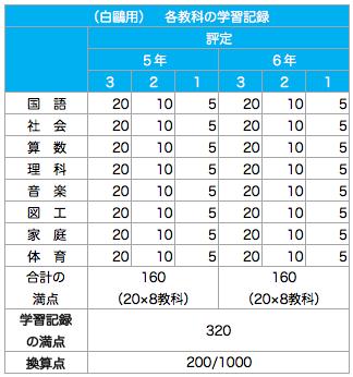 白鴎高校附属中学校_報告書配点割合