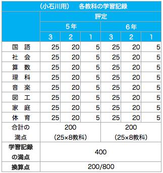小石川中等教育学校_報告書配点割合