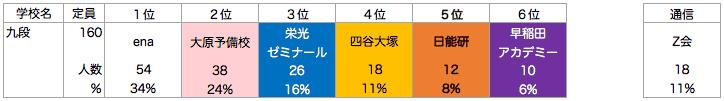 九段中等教育学校_塾別合格者ランキング