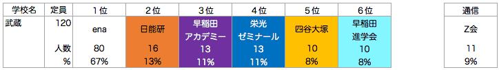 武蔵高校附属中学校_塾別合格者ランキング