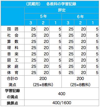 武蔵高校附属中学校_報告書配点割合