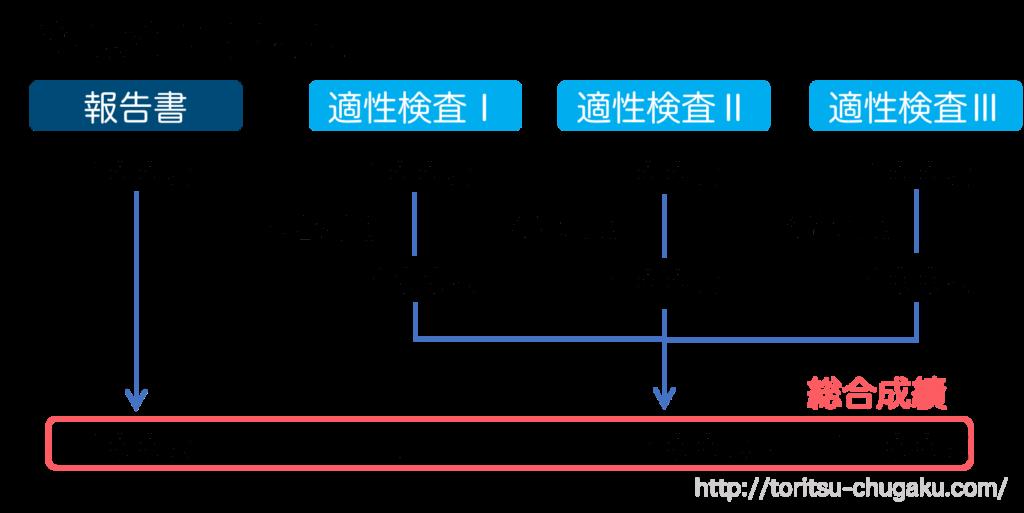 都立武蔵高校附属中学校_受検配点割合_報告書_適性検査