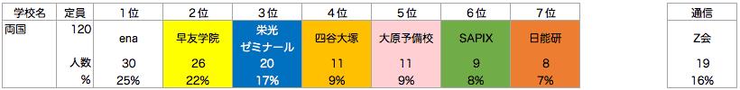 両国高校附属中学校_塾別合格者ランキング