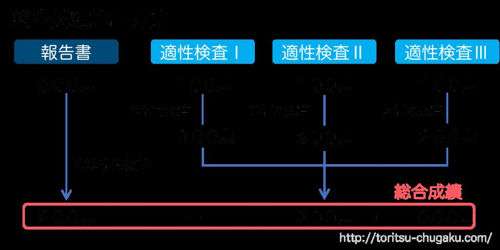 両国高校附属中学校_試験配点_報告書_適性検査