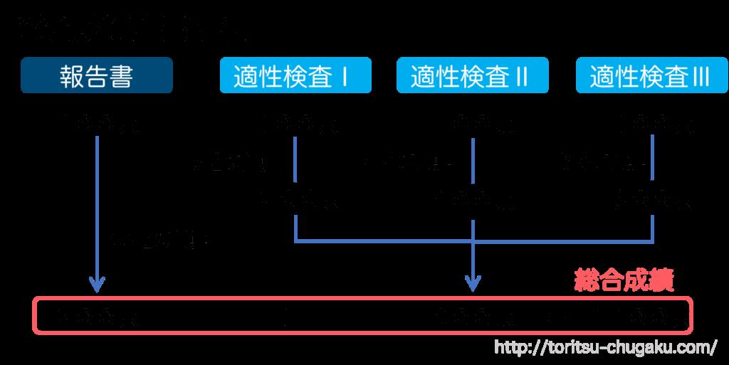 富士高校附属中学校_試験配点割合_報告書_適性検査