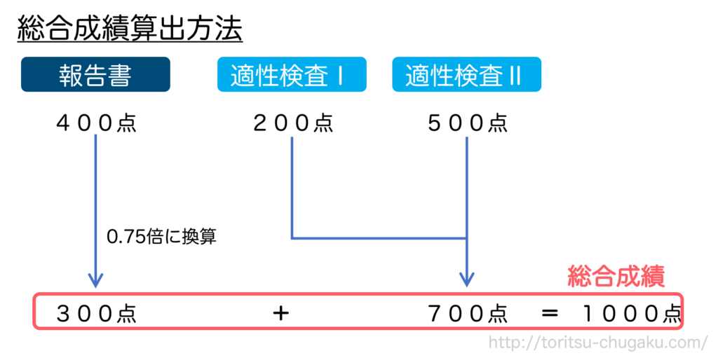 桜修館中等教育学校_試験配点_報告書_適性検査