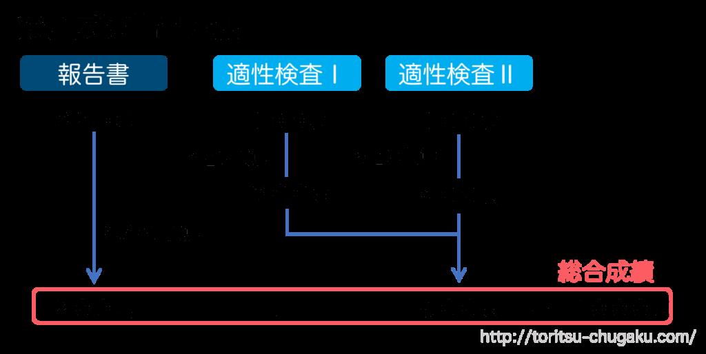 立川国際中等教育学校_試験配点_報告書試験