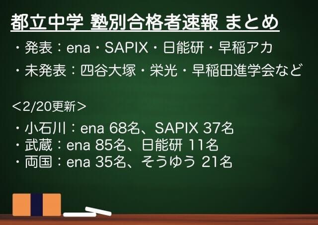 都立中学受験_塾別合格者速報まとめ