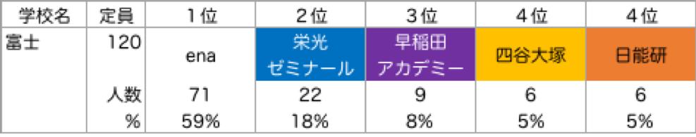 富士_塾別合格者ランキング