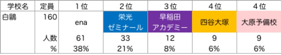 白鴎_塾別合格者ランキング