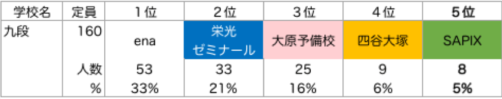 九段_塾別合格者ランキング