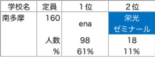 南多摩_塾別合格者ランキング