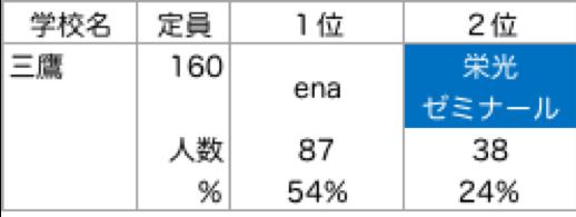 三鷹_塾別合格者ランキング