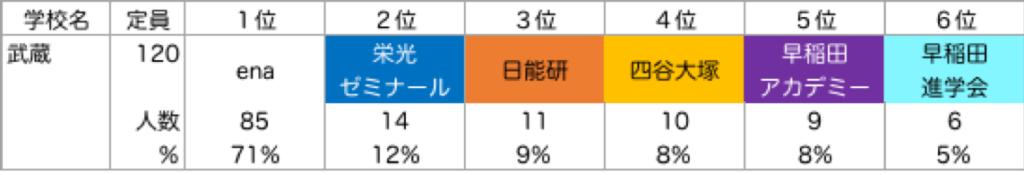 武蔵_塾別合格者ランキング