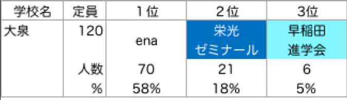 大泉_塾別合格者ランキング
