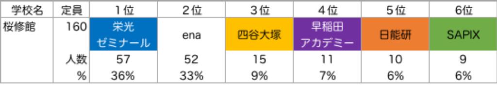 桜修館_塾別合格者ランキング