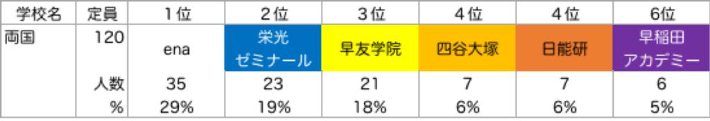 両国_塾別合格者ランキング