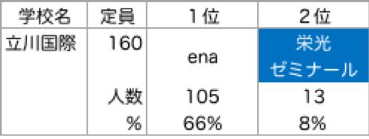 立川国際_塾別合格者ランキング